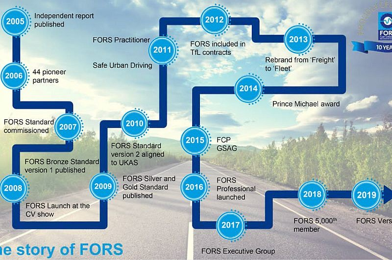The Story Of FORS - A decade of dedication FORS celebrates its 10th anniversary